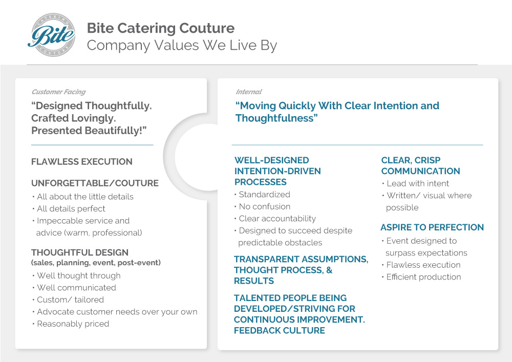 Values of Bite Catering Couture